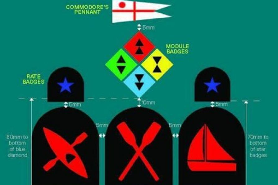 Badge positions